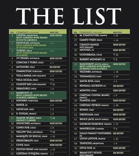 2020年全球最受赞誉葡萄酒品牌前50名排行榜【高清大图】